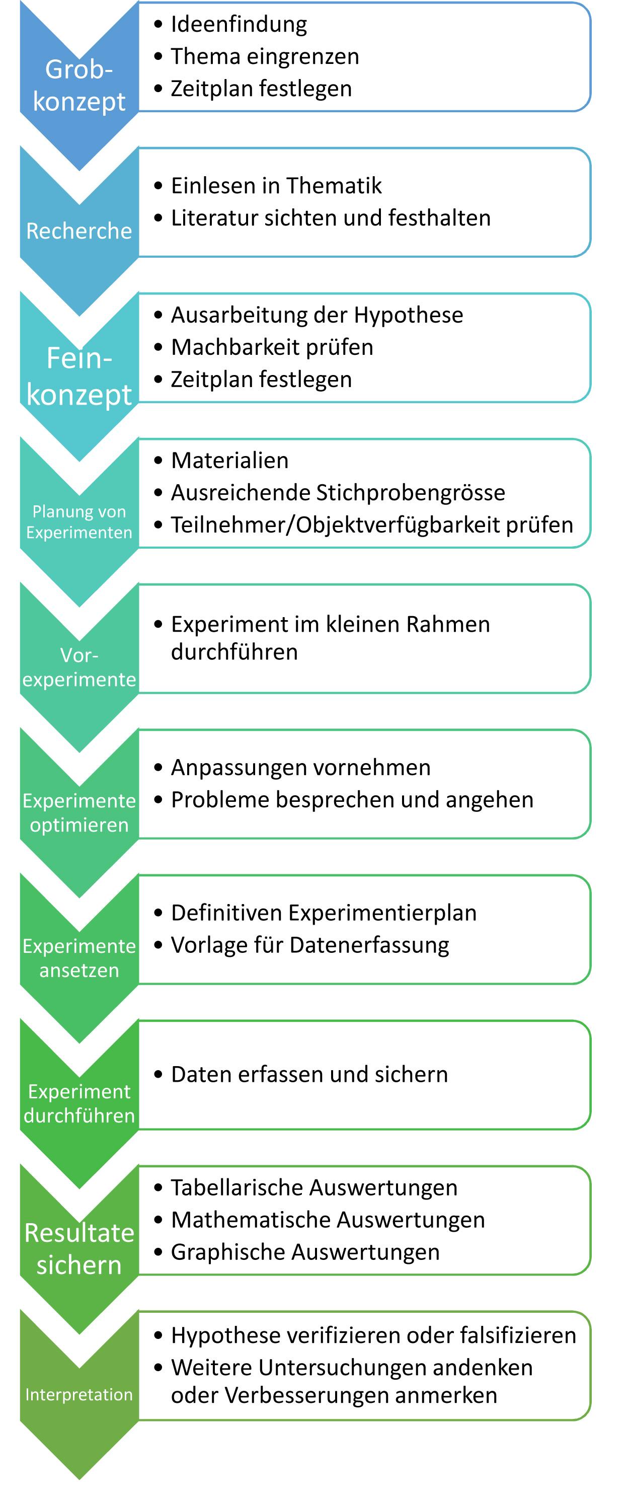 Schön Hypothese Vorlage Fotos - Beispielzusammenfassung Ideen ...